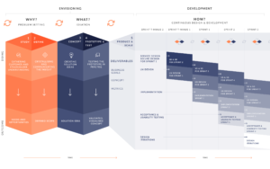 Holistic envisioning and development of service design and secure design