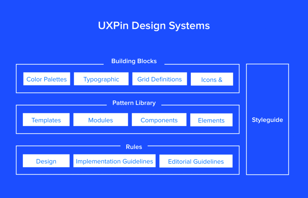 A possible configuration by UXPin