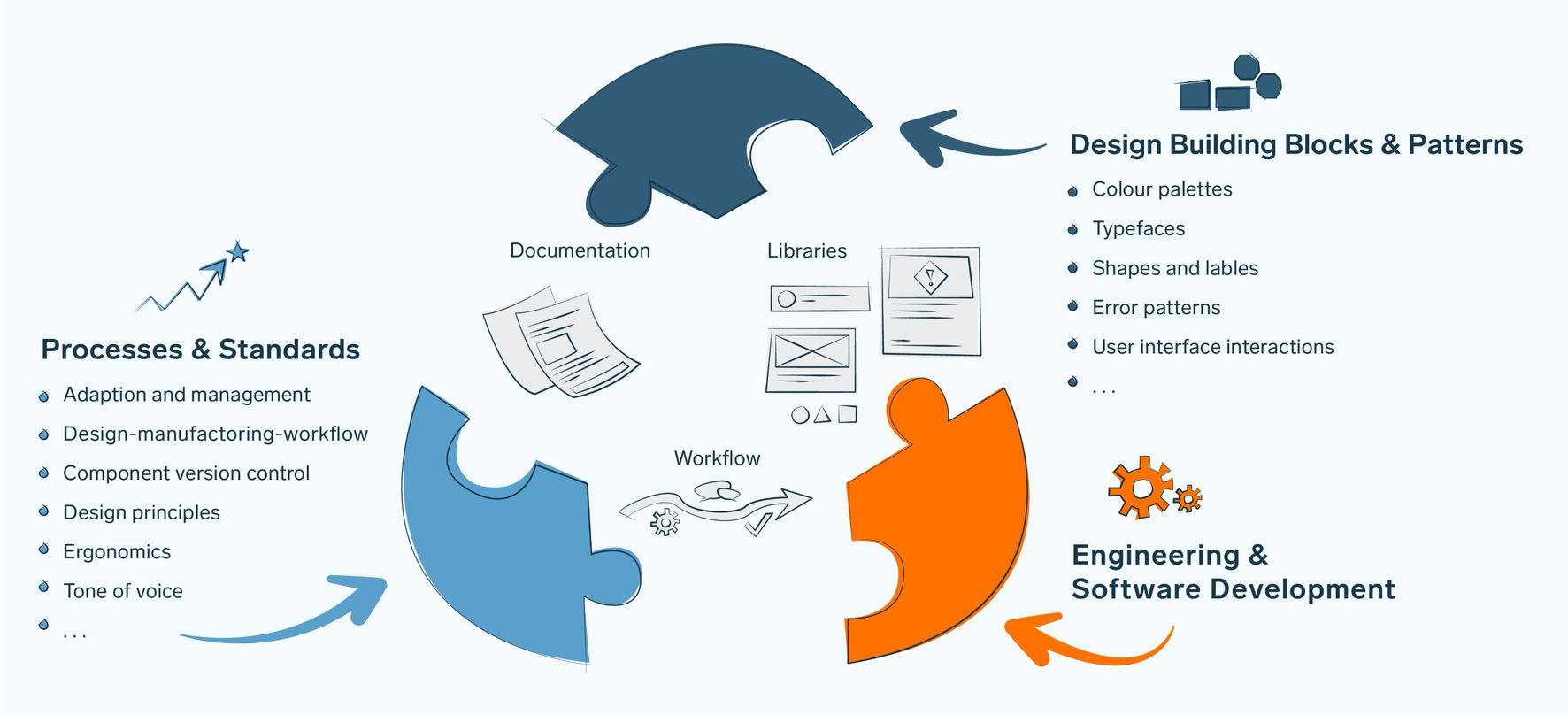Engineering and software development